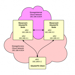 GlusterFS Storage Cluster - New Page