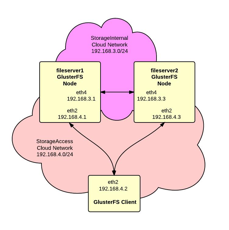 GlusterFS Cluster With Ubuntu On RackSpace Cloud